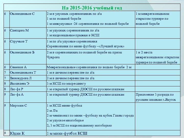 На 2015 -2016 учебный год 6 Оконешников С 2 м в улусных соревнованиях по