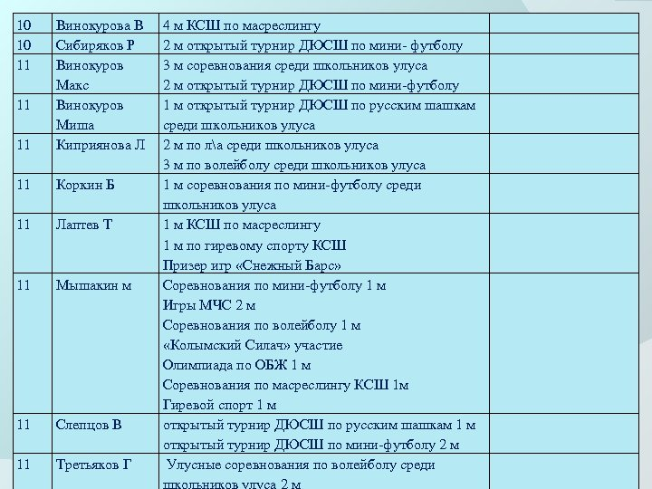 10 10 11 11 Винокурова В Сибиряков Р Винокуров Макс Винокуров Миша Киприянова Л
