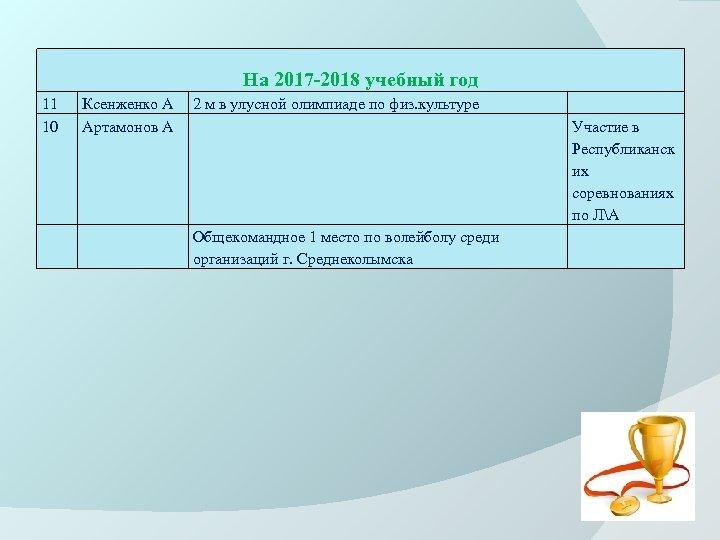 На 2017 -2018 учебный год 11 10 Ксенженко А Артамонов А 2 м в