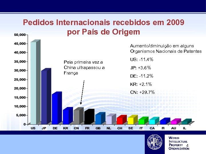 Pedidos Internacionais recebidos em 2009 por País de Origem Aumento/diminuição em alguns Organismos Nacionais