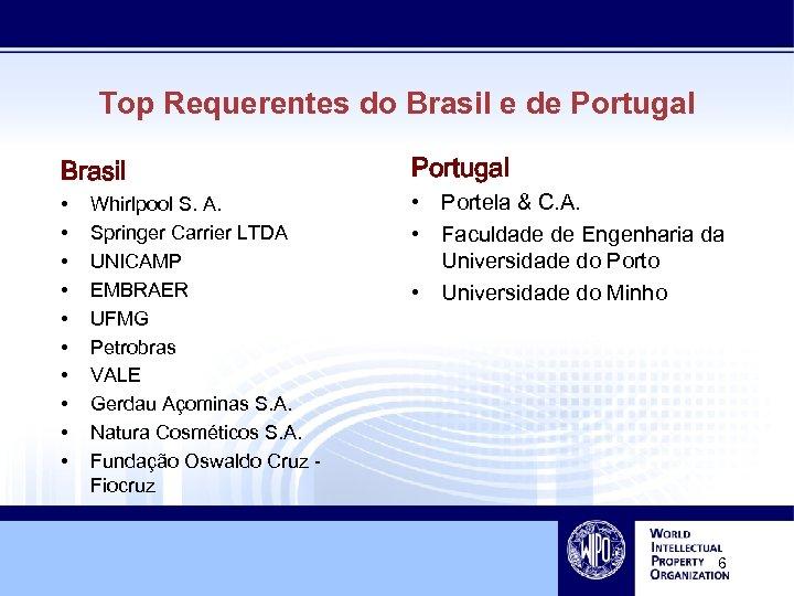 Top Requerentes do Brasil e de Portugal Brasil • • • Whirlpool S. A.