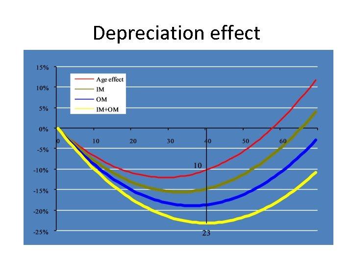 Depreciation effect
