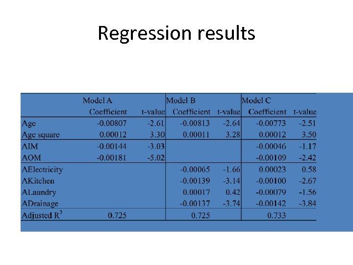 Regression results