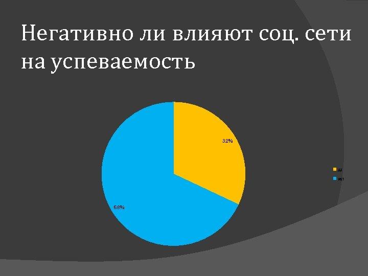 Негативно ли влияют соц. сети на успеваемость 32% да нет 68%