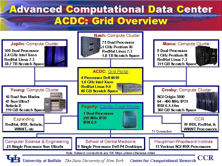 Advanced Computational Data Center ACDC: Grid Overview Nash: Compute Cluster 75 Dual Processor 1