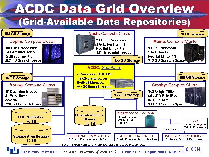 ACDC Data Grid Overview (Grid-Available Data Repositories) 182 GB Storage Joplin: Compute Cluster 300