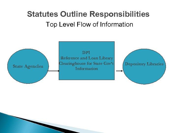 Statutes Outline Responsibilities Top Level Flow of Information State Agencies DPI Reference and Loan