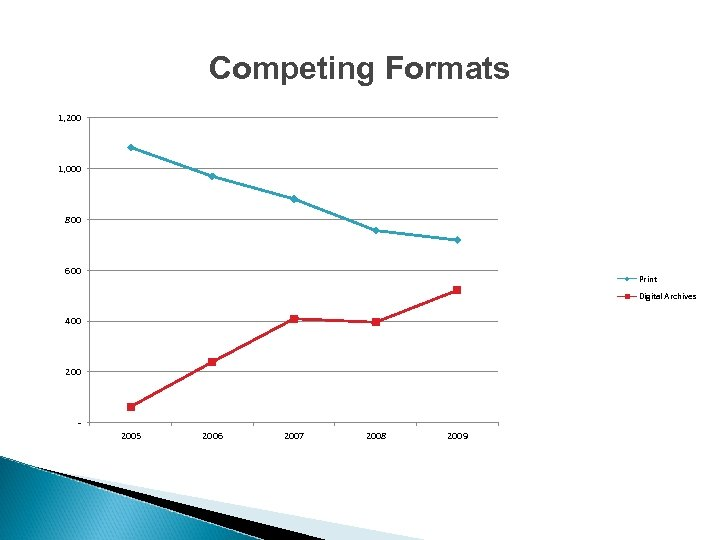 Competing Formats 1, 200 1, 000 800 600 Print Digital Archives 400 2005 2006