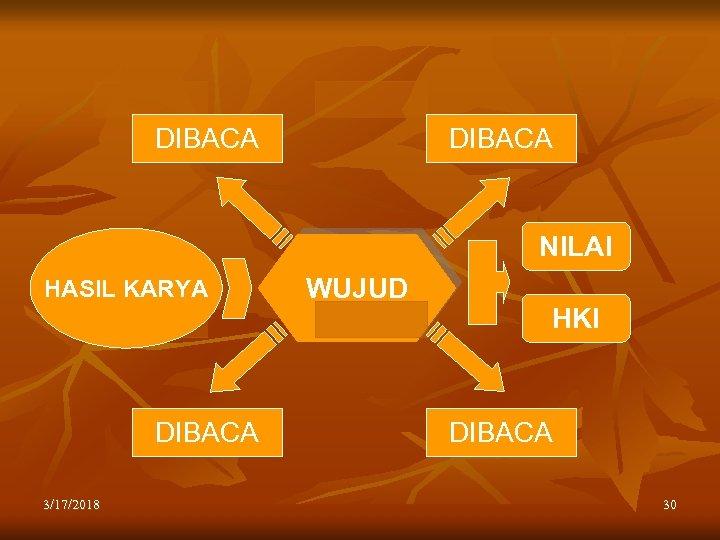 DIBACA NILAI HASIL KARYA DIBACA 3/17/2018 WUJUD HKI DIBACA 30