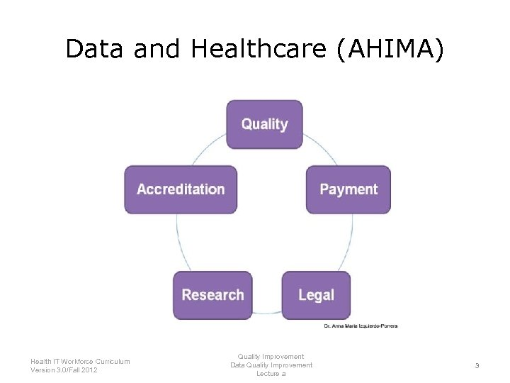 Data and Healthcare (AHIMA) Health IT Workforce Curriculum Version 3. 0/Fall 2012 Quality Improvement