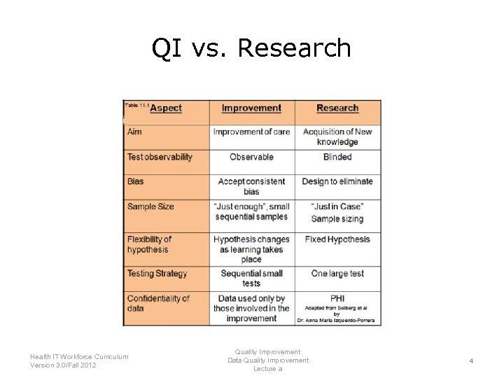 QI vs. Research Health IT Workforce Curriculum Version 3. 0/Fall 2012 Quality Improvement Data