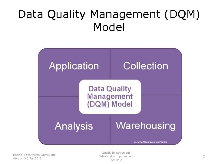 Data Quality Management (DQM) Model Health IT Workforce Curriculum Version 3. 0/Fall 2012 Quality