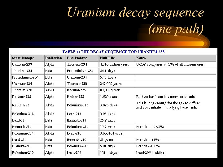 Uranium decay sequence (one path)