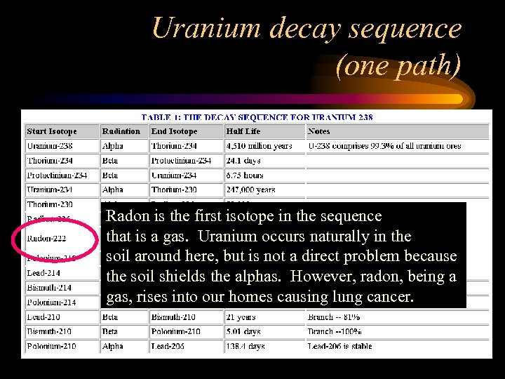Uranium decay sequence (one path) Radon is the first isotope in the sequence that