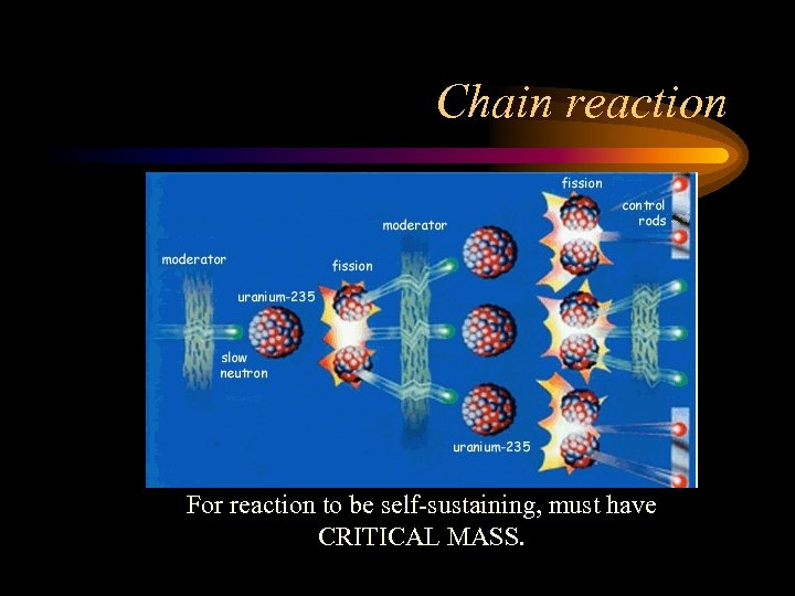 Chain reaction For reaction to be self-sustaining, must have CRITICAL MASS.