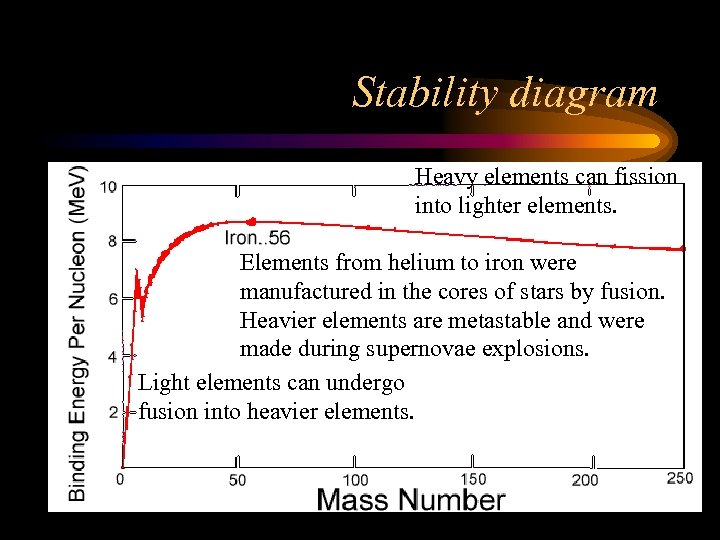 Stability diagram Heavy elements can fission into lighter elements. Elements from helium to iron