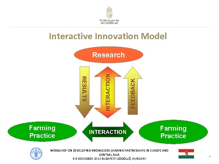 Interactive Innovation Model INTERACTION FEEDBACK RESULTS Farming Practice INTERACTION Research Farming Practice WORKSHOP ON