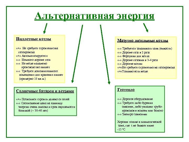 Альтернативная энергия Пиллетные котлы Мазутно дизельные котлы «+» Не требуют строительства газопровода «+» Автоматизируются