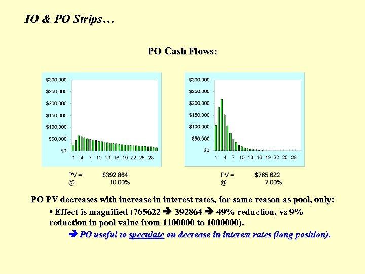 IO & PO Strips… PO Cash Flows: PO PV decreases with increase in interest