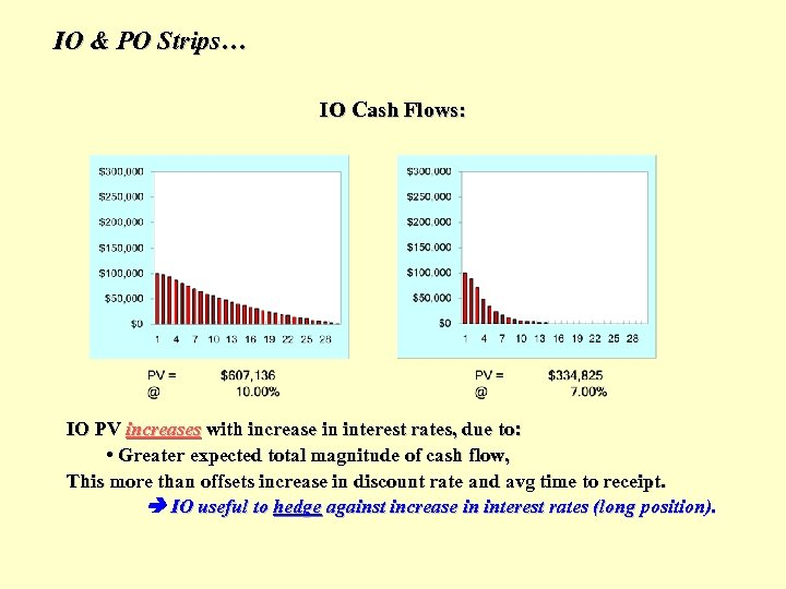 IO & PO Strips… IO Cash Flows: IO PV increases with increase in interest