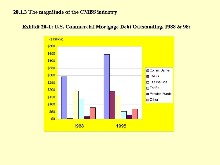 20. 1. 3 The magnitude of the CMBS industry Exhibit 20 -1: U. S.