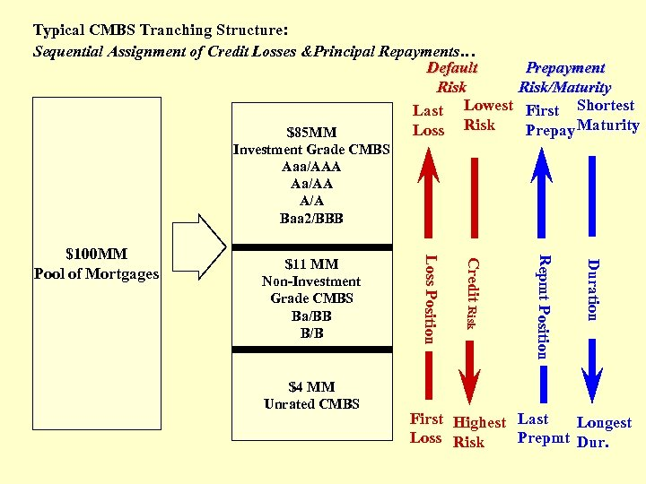 Typical CMBS Tranching Structure: Sequential Assignment of Credit Losses &Principal Repayments… Default Risk Last