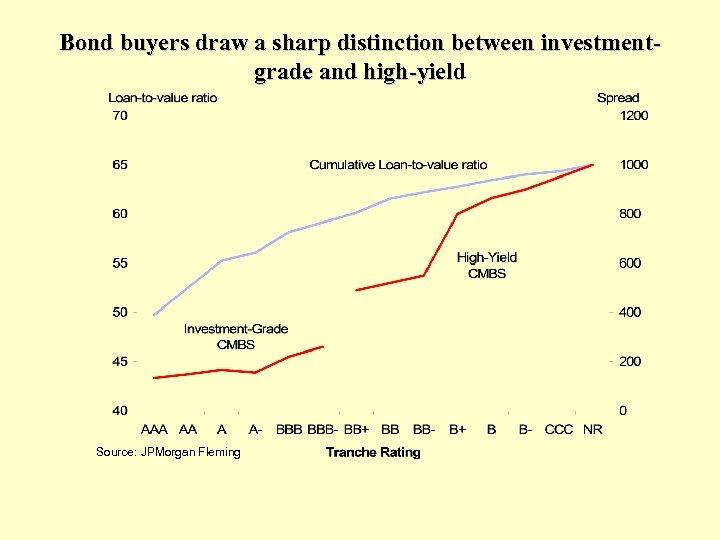Bond buyers draw a sharp distinction between investmentgrade and high-yield Source: JPMorgan Fleming