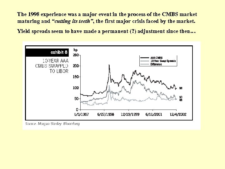 The 1998 experience was a major event in the process of the CMBS market