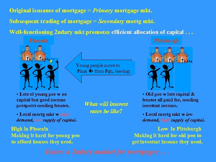 Original issuance of mortgage = Primary mortgage mkt. Subsequent trading of mortgage = Secondary