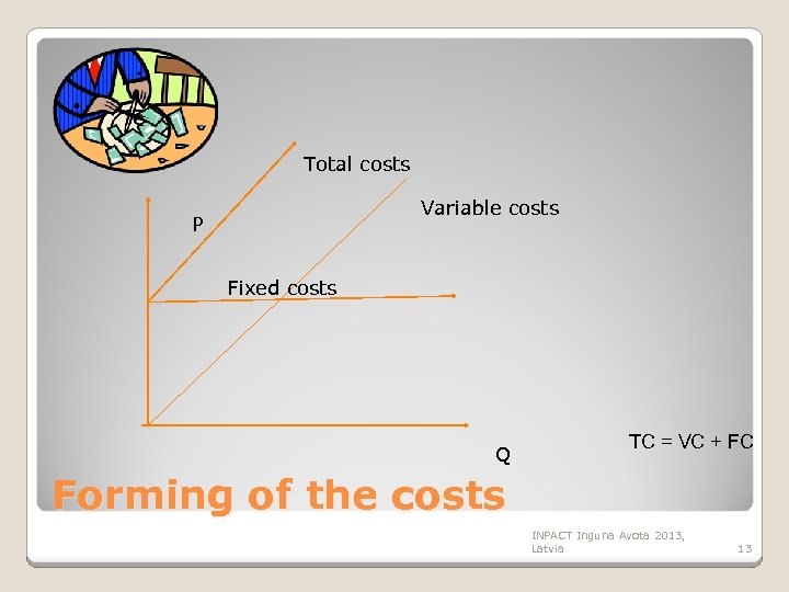 Total costs Variable costs P Fixed costs Q TC = VC + FC Forming