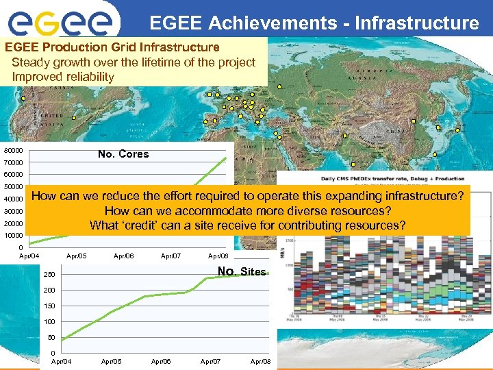 EGEE Achievements - Infrastructure Enabling Grids for E-scienc. E EGEE Production Grid Infrastructure Steady