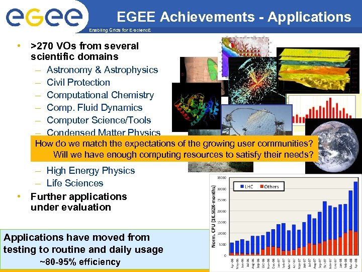 EGEE Achievements - Applications Enabling Grids for E-scienc. E • >270 VOs from several