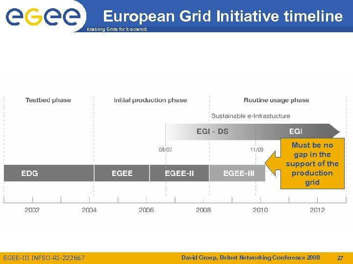 European Grid Initiative timeline Enabling Grids for E-scienc. E Must be no gap in