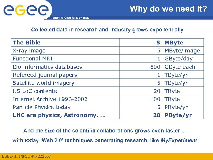 Why do we need it? Enabling Grids for E-scienc. E Collected data in research