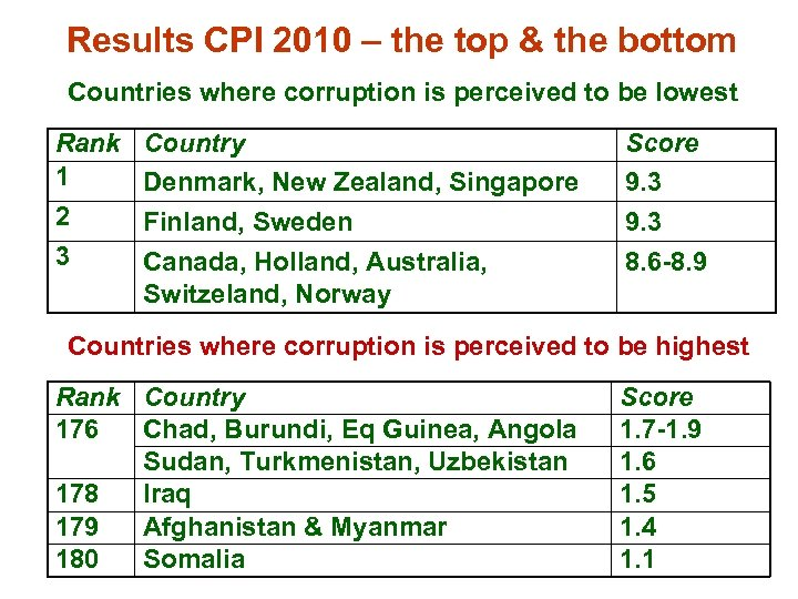 Results CPI 2010 – the top & the bottom Countries where corruption is perceived