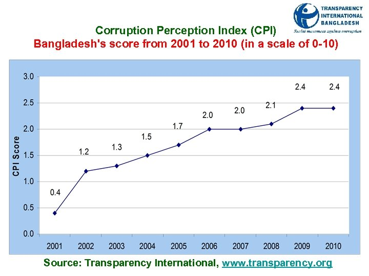 Corruption Perception Index (CPI) Bangladesh's score from 2001 to 2010 (in a scale of