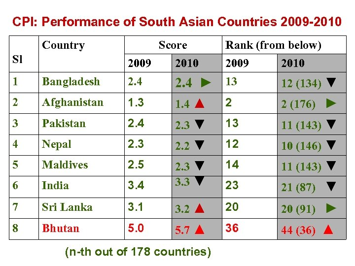CPI: Performance of South Asian Countries 2009 -2010 Country Sl Score 2009 2010 Rank