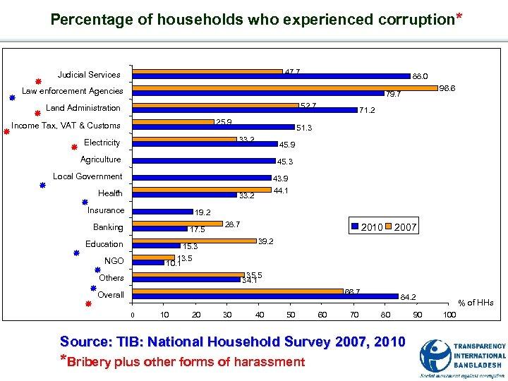 Percentage of households who experienced corruption* é 52. 7 25. 9 é 45. 9
