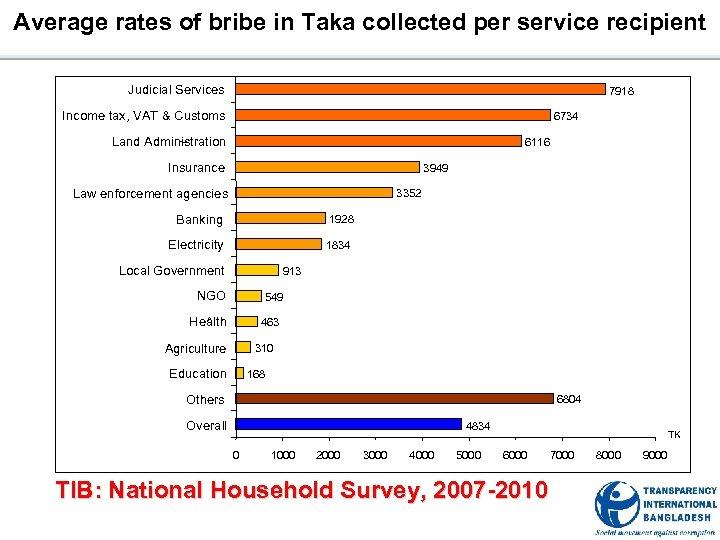 Average rates of bribe in Taka collected per service recipient Judicial Services 7918 Income
