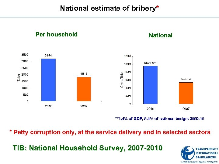 National estimate of bribery* Per household National **1. 4% of GDP, 8. 4% of