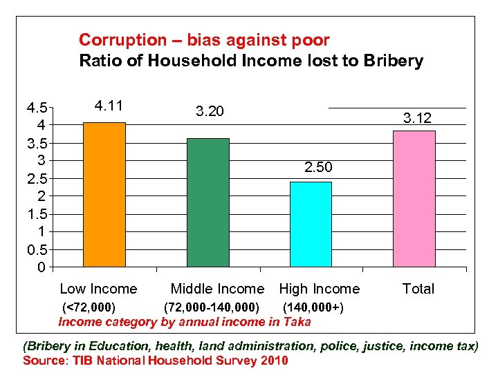 Corruption – bias against poor Ratio of Household Income lost to Bribery 4. 5