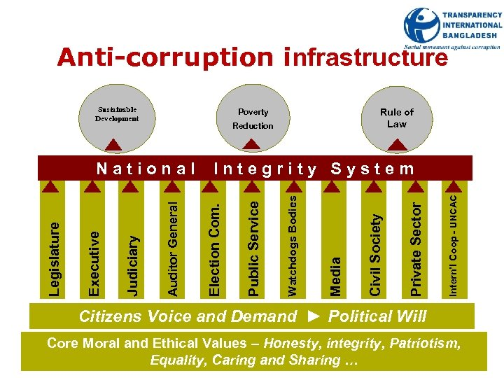 Anti-corruption infrastructure Sustainable Development Rule of Law Poverty Reduction Intern'l Coop - UNCAC Private