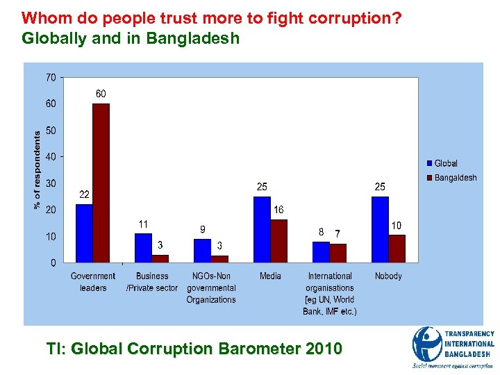 Whom do people trust more to fight corruption? Globally and in Bangladesh TI: Global