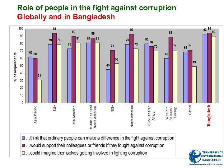 Bangladesh Role of people in the fight against corruption Globally and in Bangladesh