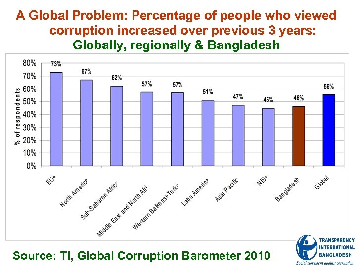 A Global Problem: Percentage of people who viewed corruption increased over previous 3 years:
