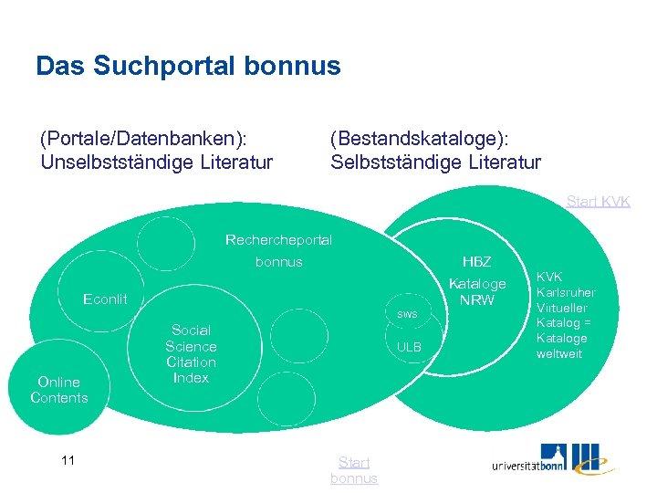 Das Suchportal bonnus (Portale/Datenbanken): Unselbstständige Literatur (Bestandskataloge): Selbstständige Literatur Start KVK Rechercheportal bonnus HBZ