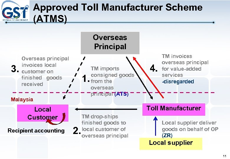Approved Toll Manufacturer Scheme (ATMS) Overseas Principal 3. Overseas principal invoices local customer on