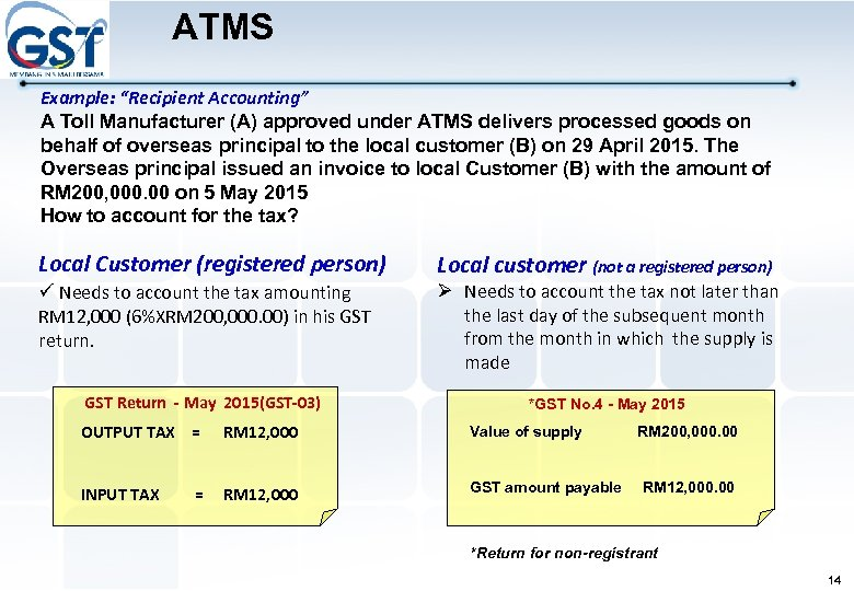 """ATMS Example: """"Recipient Accounting"""" A Toll Manufacturer (A) approved under ATMS delivers processed goods"""