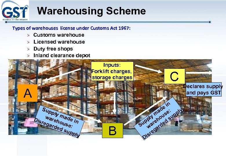 Warehousing Scheme Types of warehouses license under Customs Act 1967: Ø Customs warehouse Ø