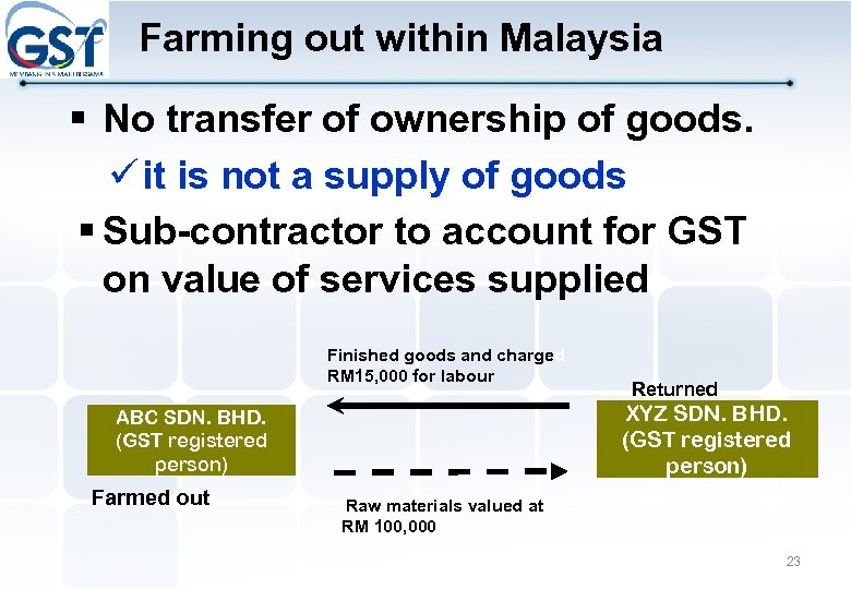 Farming out within Malaysia § No transfer of ownership of goods. it is not